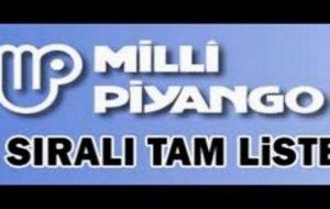 Milli Piyango sorgulama: 19 Mart 2017 Milli Piyango çekilişi sonuçları sıralı tam listesi burada!